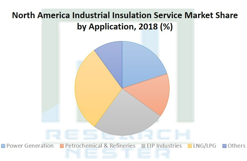 North America Industrial Insulation Service Market