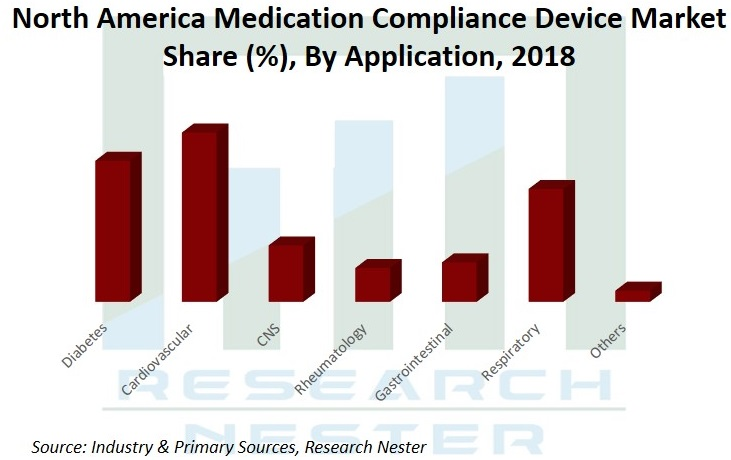 North America Medication Compliance Device Market Share Graph