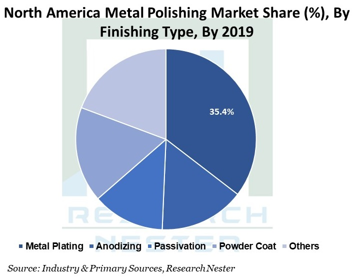 North-America-Metal-Polishing-Market