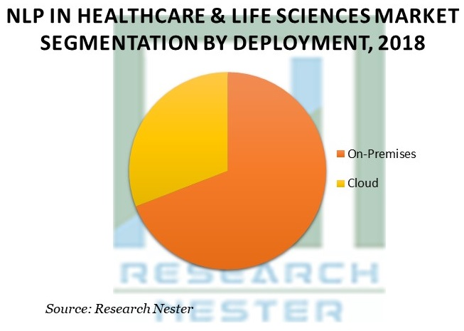 NLP In Healthcare & Life Sciences Market