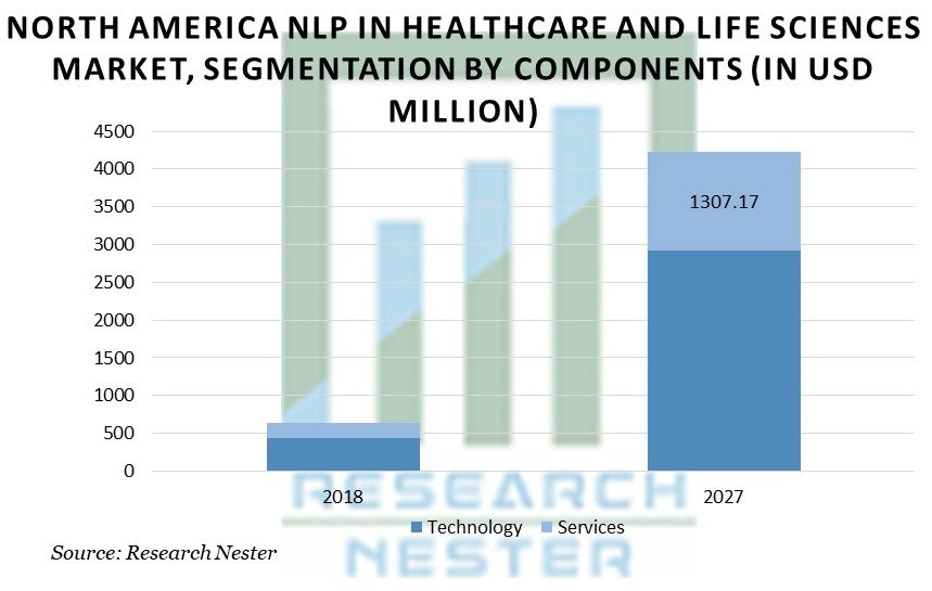 North America NLP In Healthcare And Life Sciences Market