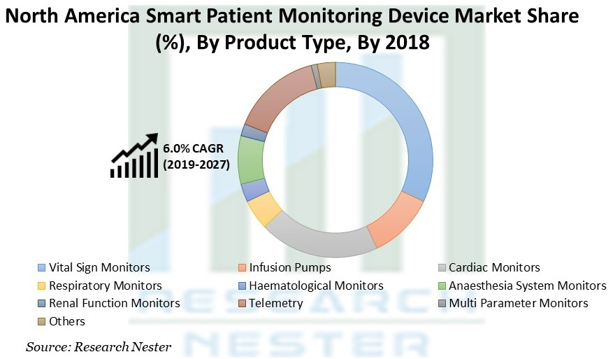 North America Smart Patient Monitoring Device Market