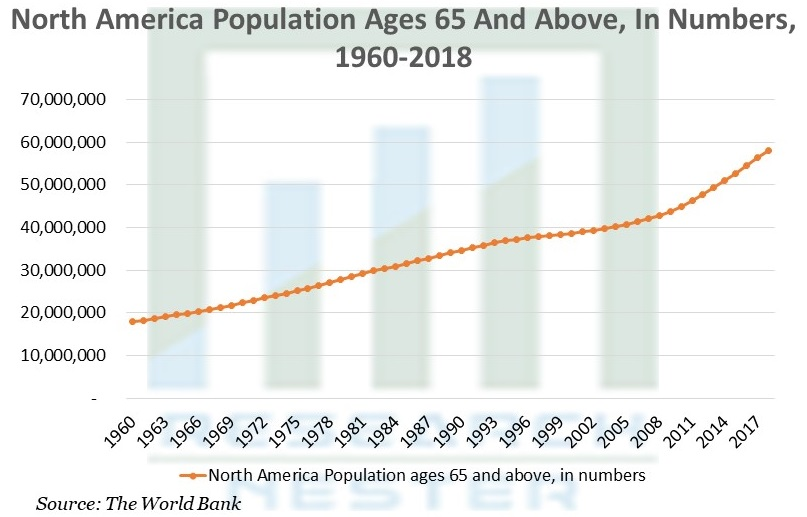 North America Population Ages 65 And Above
