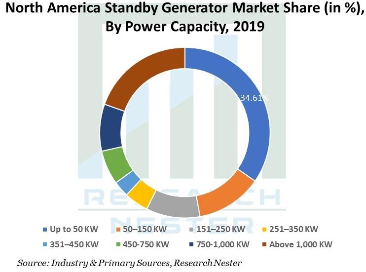 North-America-Standby-Generator-Market