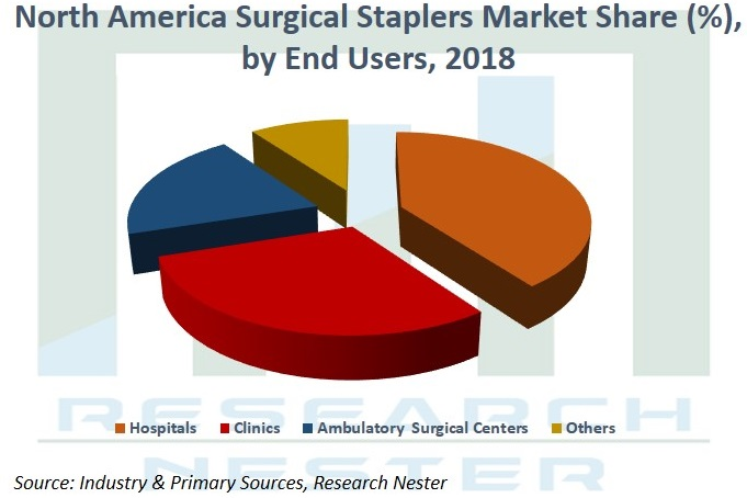 North America Surgical Staplers Market Share by end users