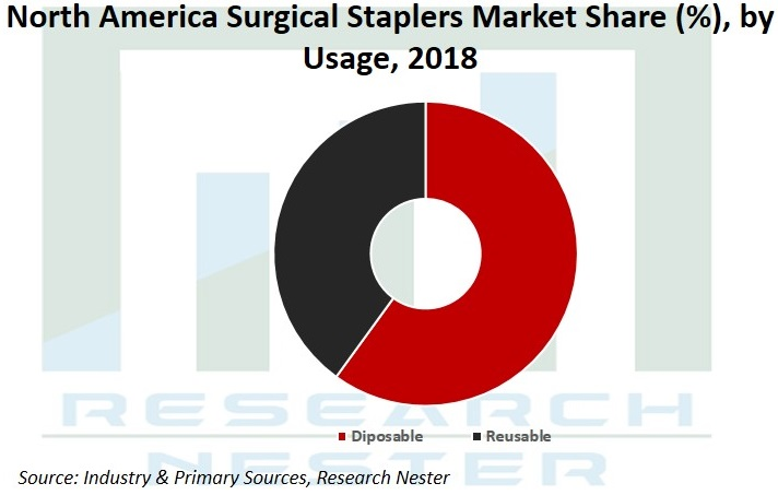 North America Surgical Staplers Market Share Graph