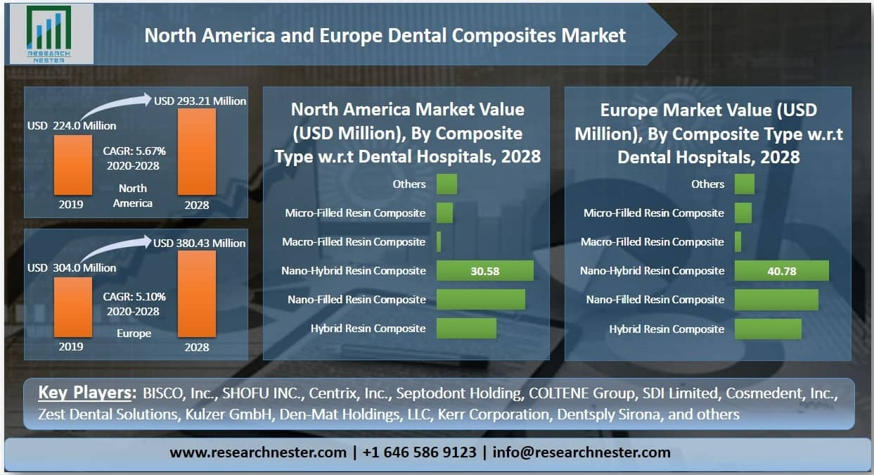 North America and Europe Dental Composites Market Graph