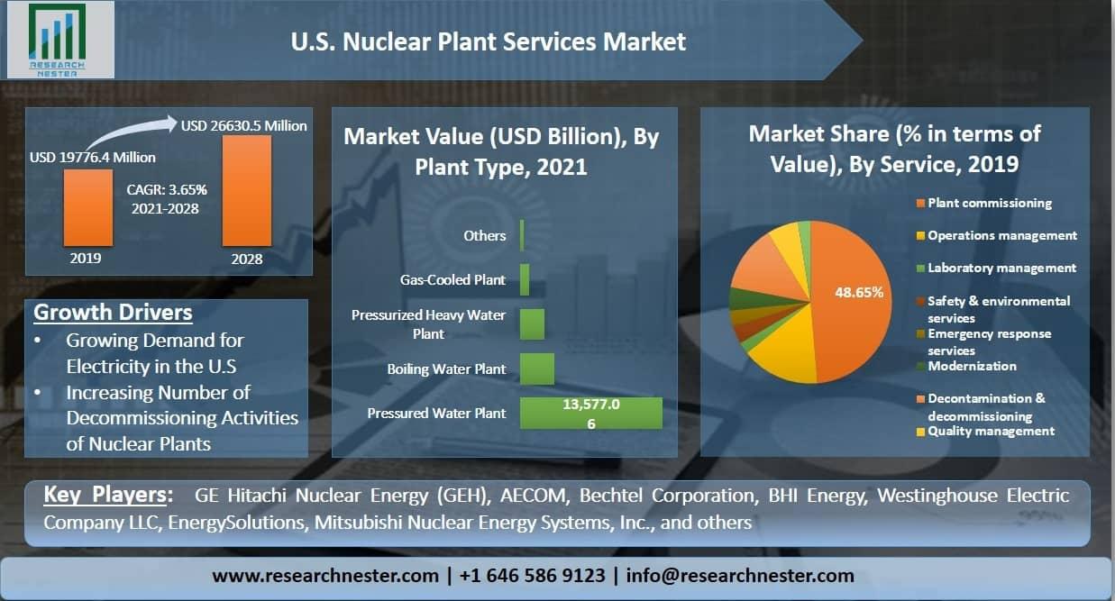 U.S. Nuclear Plant Services Market Graph