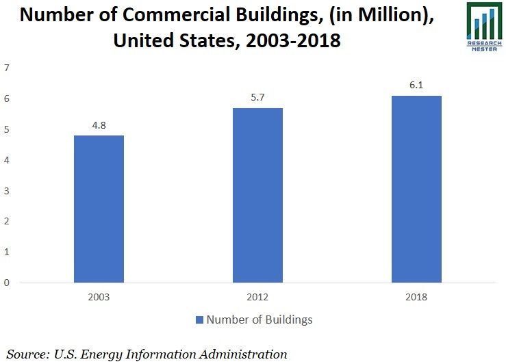 Number of Commercial Buildings image