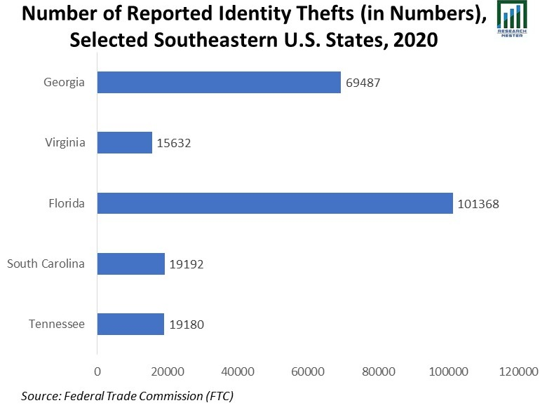 Number-of-Reported-Identity-Thefts