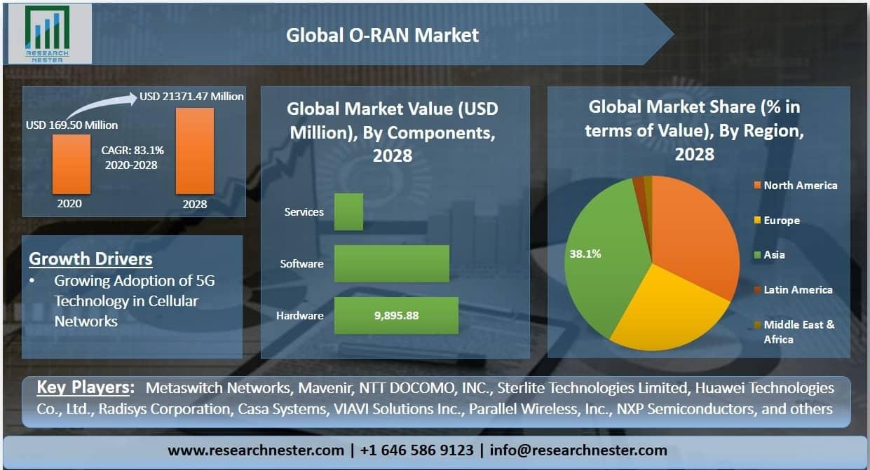 O RAN Market Graph