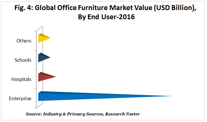 office furniture market value