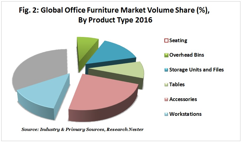 office furniture market volume