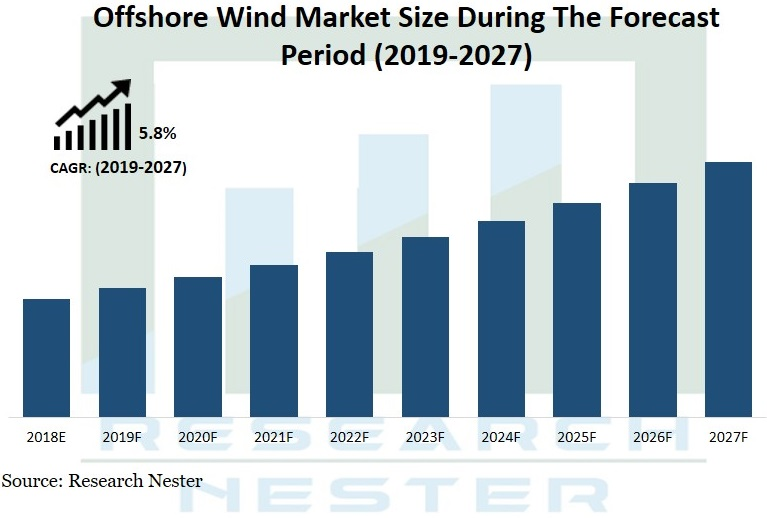 offshore wind market Graph
