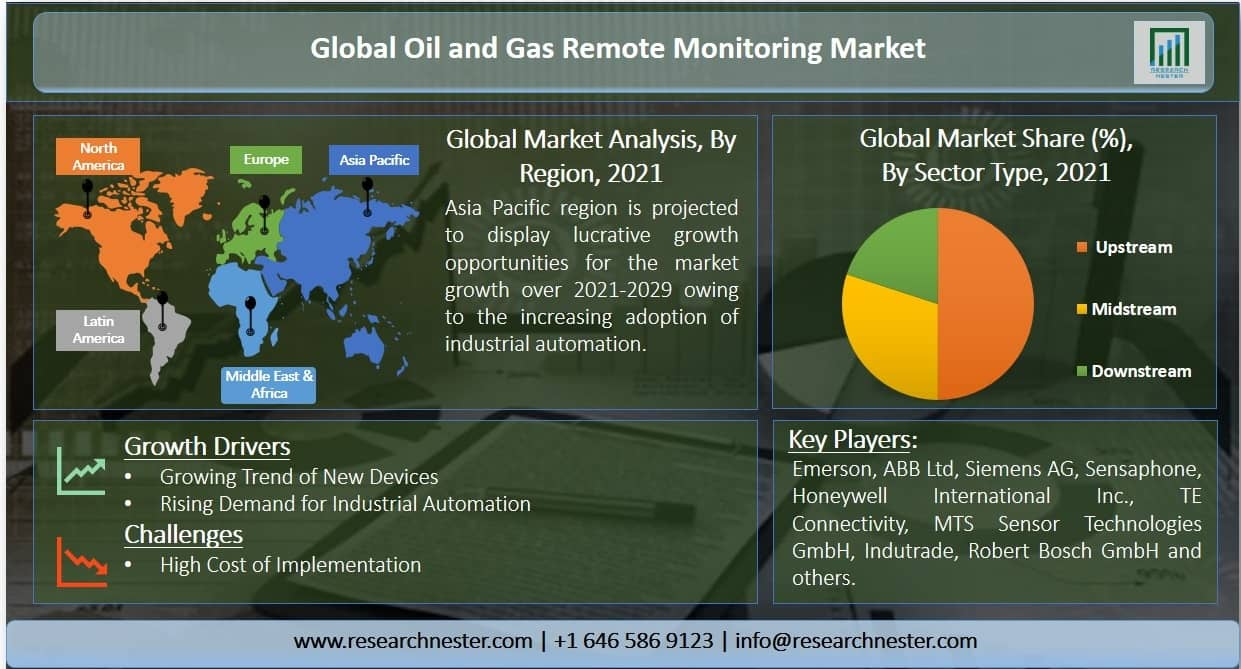 Oil and Gas Remote Monitoring Image