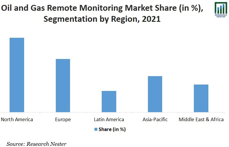 Oil and Gas Remote Monitoring Market Share Image