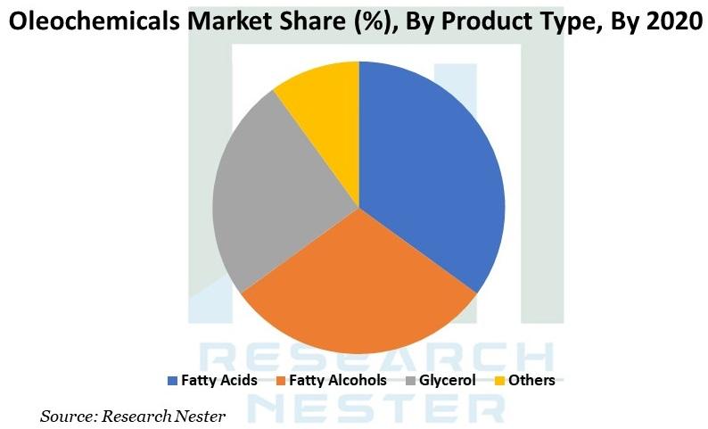 Oleochemicals Market Graph