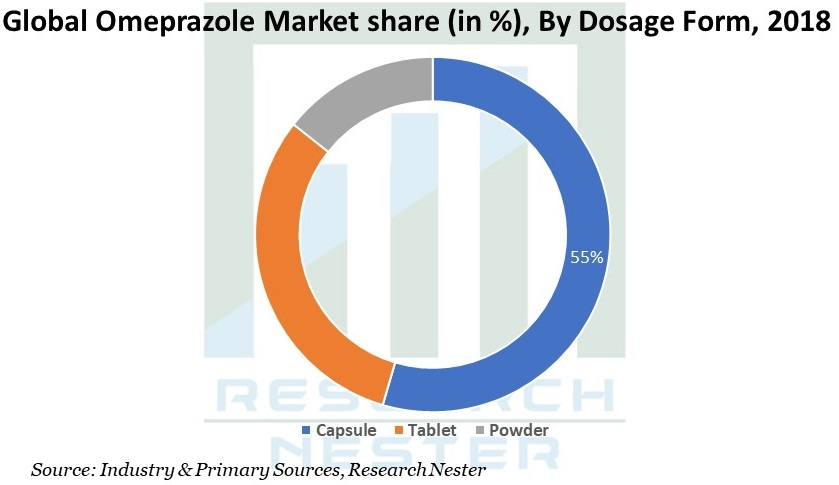 Omeprazole Market share Graph