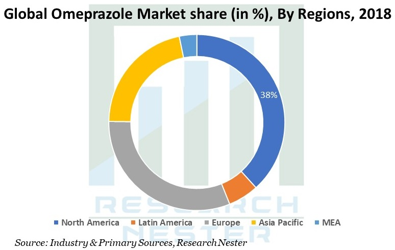 Omeprazole Market Graph