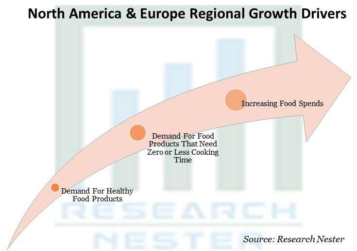 North America & Europe Regional Growth Drivers