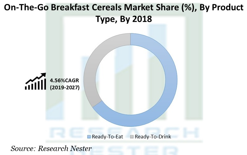 On-The-Go Breakfast Cereals Market