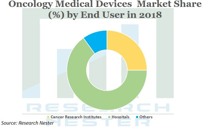 Oncology medical Devices market Graph