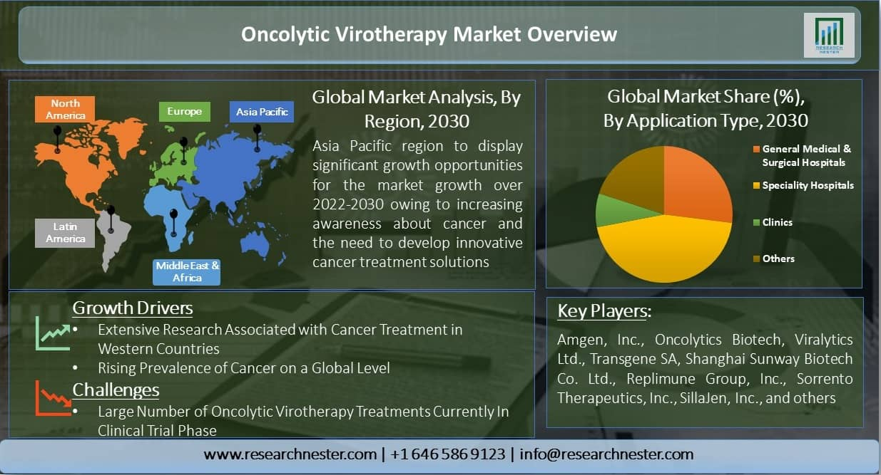 Oncolytic-Virotherapy-Market-Overview
