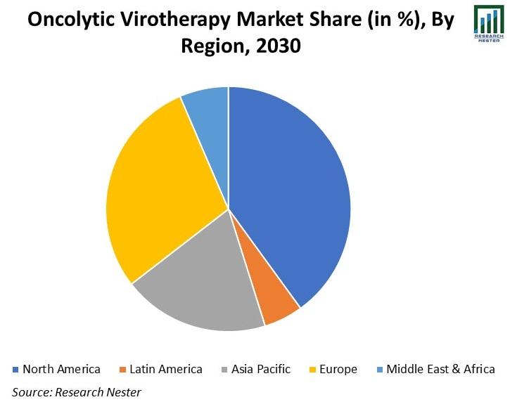 Oncolytic Virotherapy Market Share Image