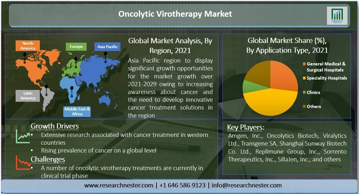 Oncolytic Virotherapy Market Graph