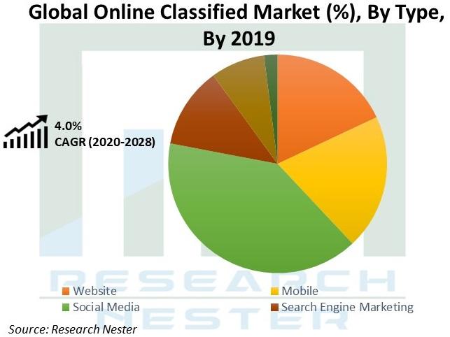 Online-Classified-Market-Size