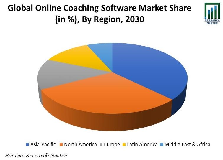 Global Online Coaching Software Market