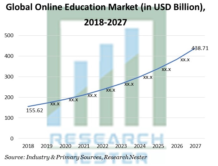 Online Education Market