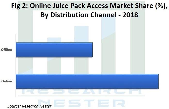 Online Juice Pack Access Market Image