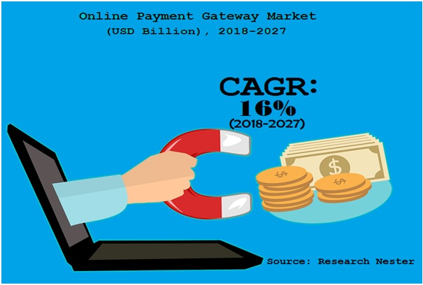 Online Payment Gateway Market Size