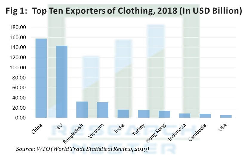 Top Ten Exporters of Clothing