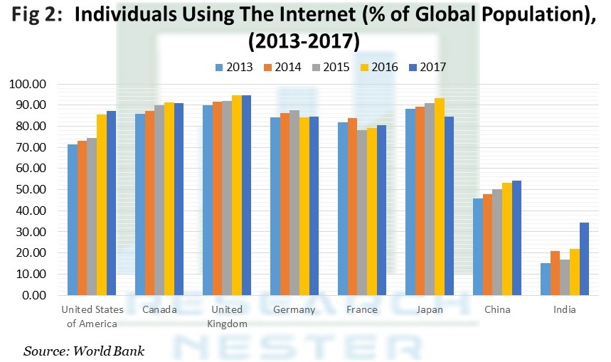 Individuals Using The Internet