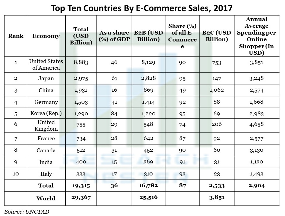 Top Ten Countries By E-Commerce Sales