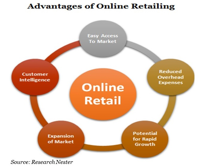 Advantages Of Online Retailing