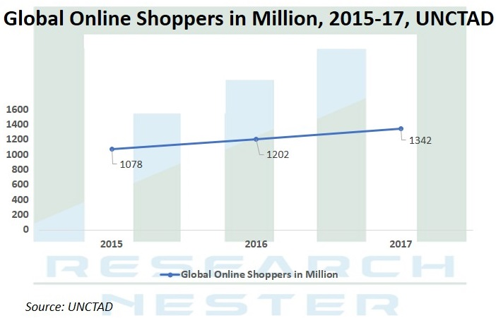 online Shoppers in million image