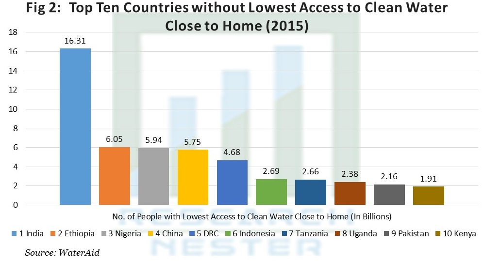 Top Ten Countries without Lowest Access to Clean Water