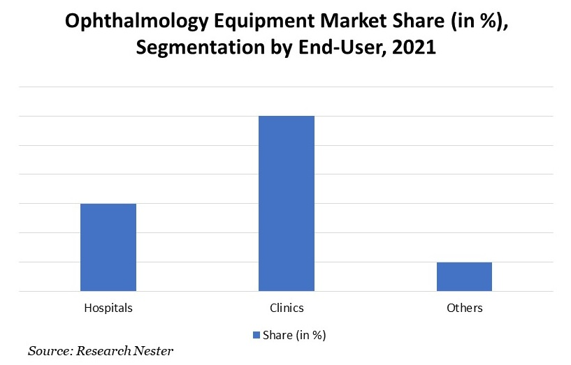 Ophthalmology Equipment Market Share, Segmentation by End-User