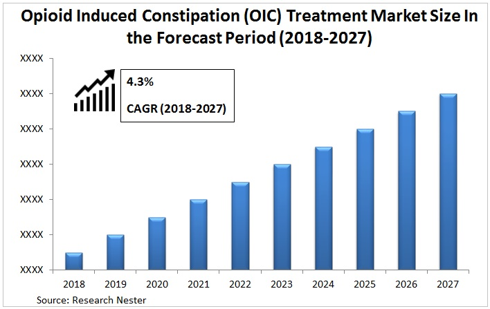Opioid Induced Constipation (OIC) Treatment Market Graph