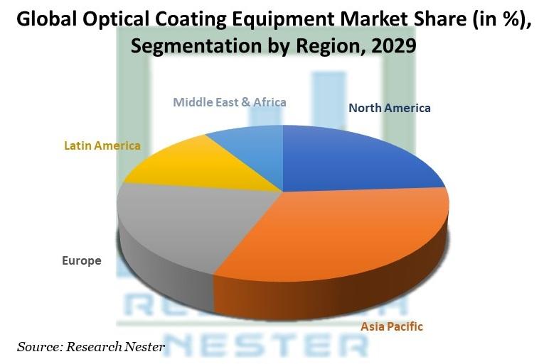 Optical Coating Equipment Market Share by Region