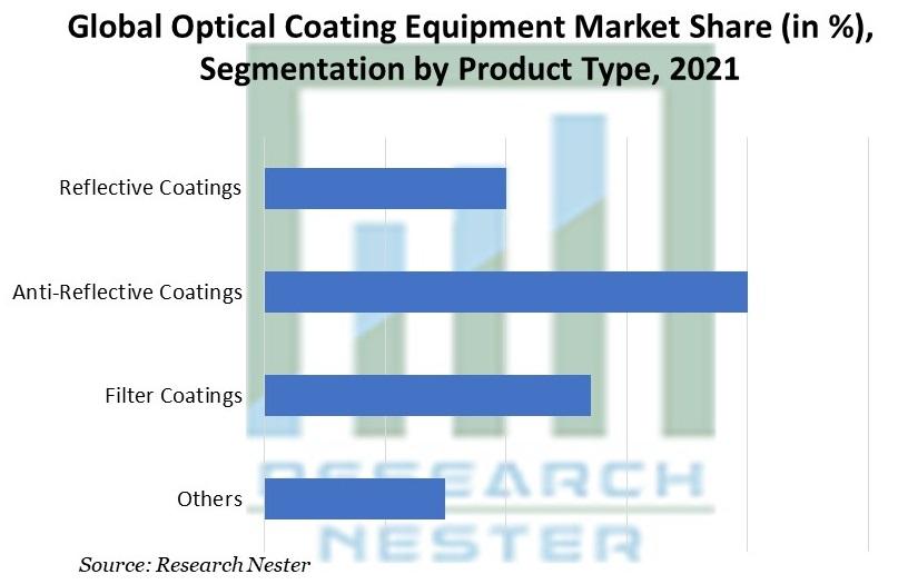 Optical Coating Equipment Market