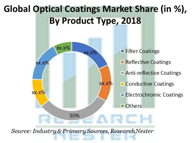 Optical Coatings Market Share