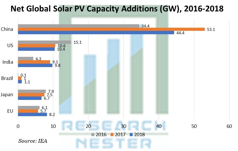 Net Global Solar PV Capacity Additions