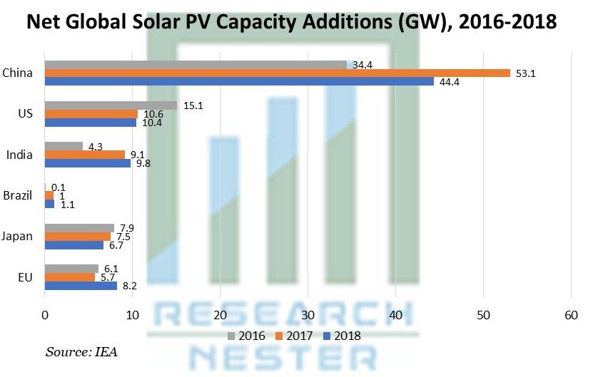 Net Global Solar PV Capacity Additions