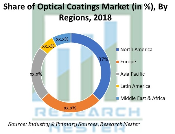 Share of Optical Coatings Market