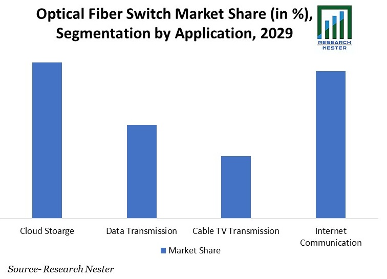 Optical Fiber Switch Market Share (in %), Segmentation by Application