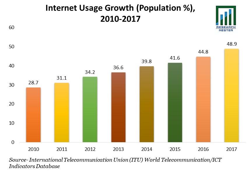 Internet Usage Growth (Population %), 2010-2017